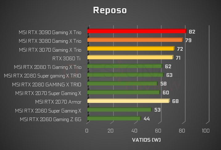 consumo NVIDIA 3000 vs 2000 reposo