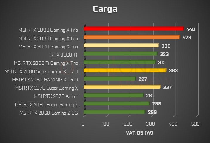 consumo NVIDIA 3000 vs 2000 carga