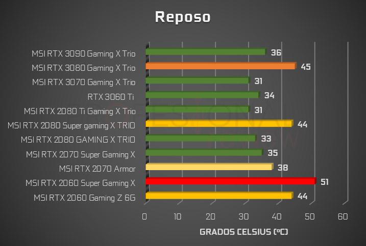 temperaturas rtx 3000 vs 2000 reposo