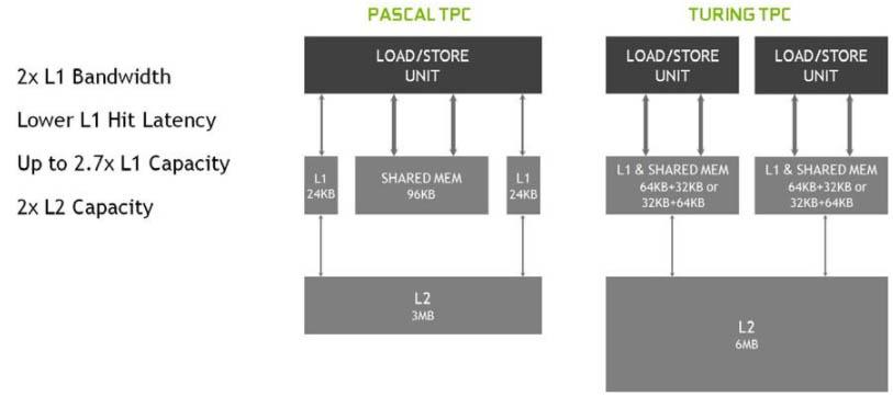 Pascal TPC Turing TPC