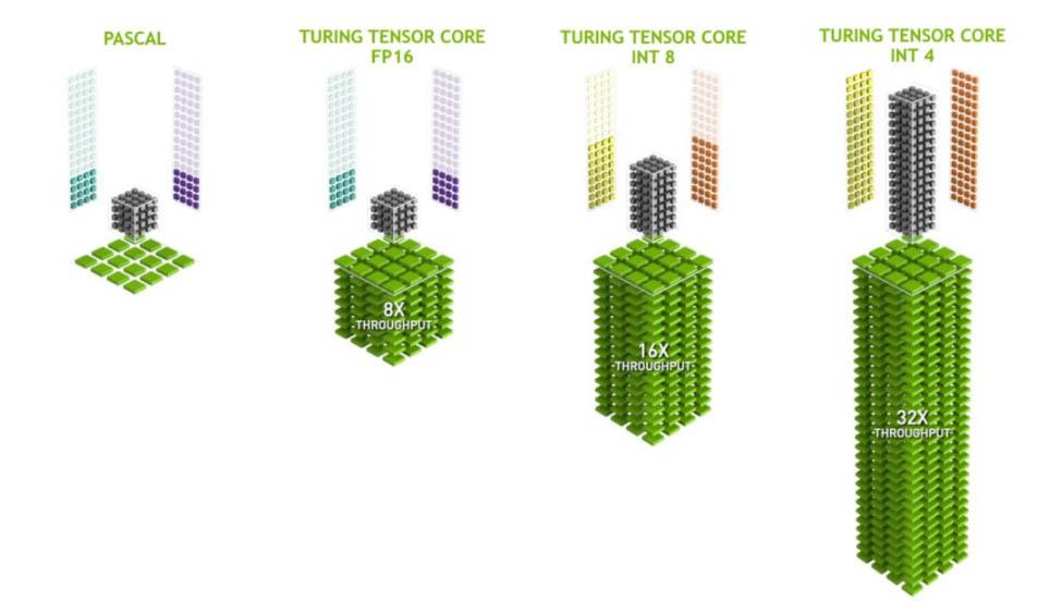 NVIDIA Turing Tensor Cores