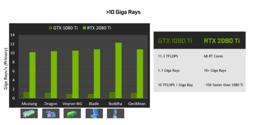 GTX 1000 vs RTX 2000 Ray Tracing