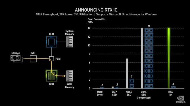 RTX IO NVIDIA