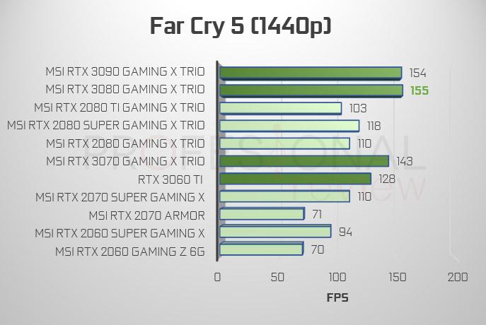 Far Cry 5 1440p RTX 3000 vs 2000