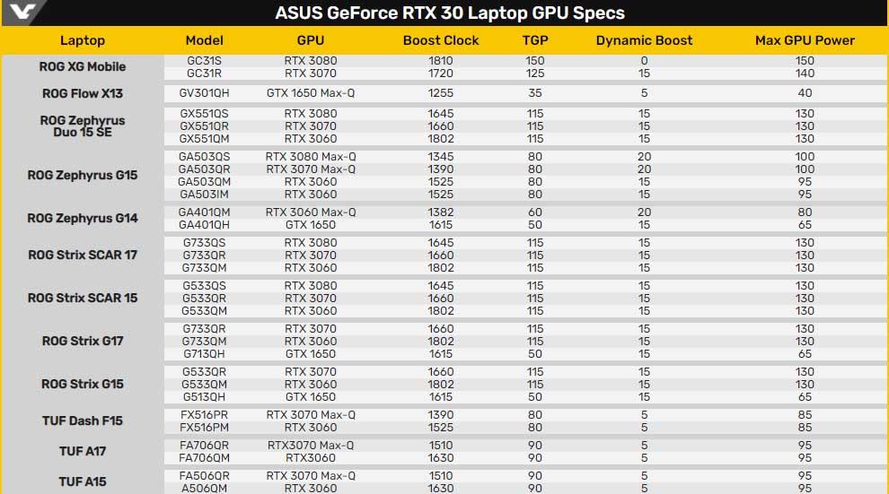 nvidia rtx 3000 mobile ASUS
