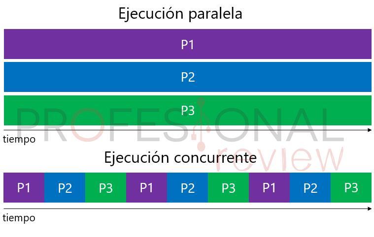 paralelismo frente a concurrencia
