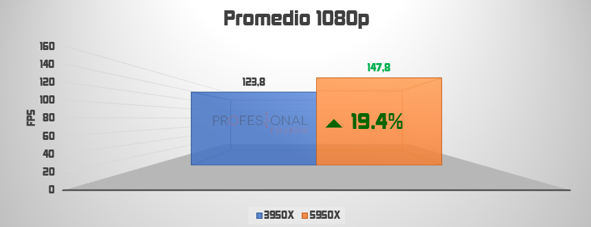 promedio 1080p ryzen 9 3950x vs 5950x