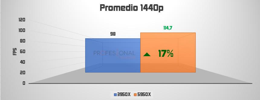 1440p ryzen 9 3950x vs 5950x