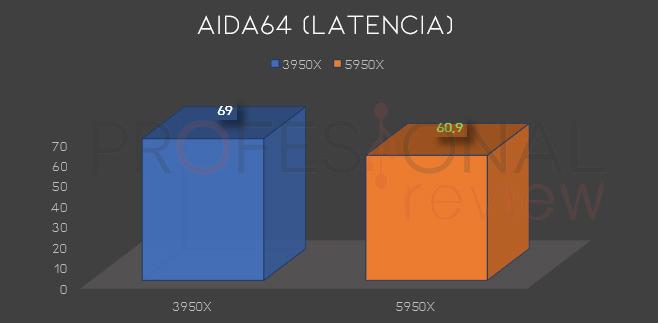 latencia ryzen 3950x 5950x