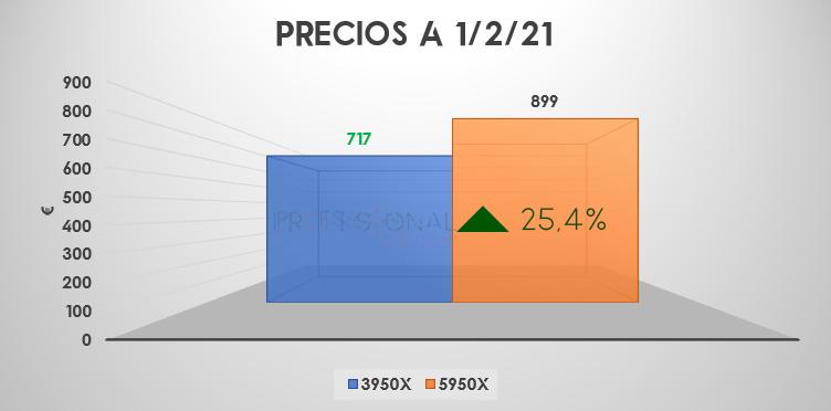 precio Ryzen 9 3950x vs 5950x