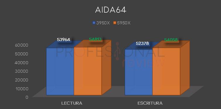 AIDA64 ryzen 3950x 5950x