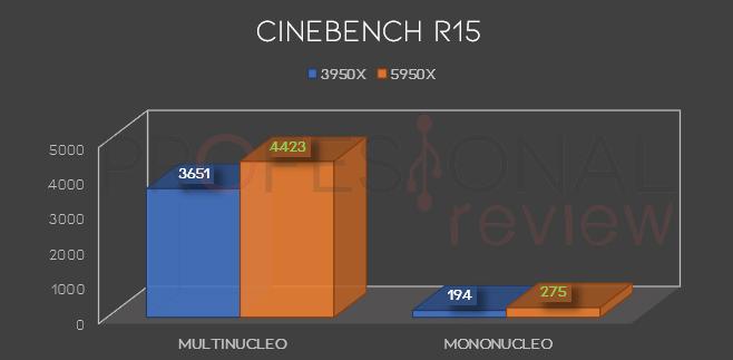 Cinebench R15 ryzen 9 3950x vs 5950x