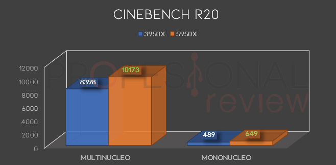 Cionebench r20 ryzen 9 3950x 5950x