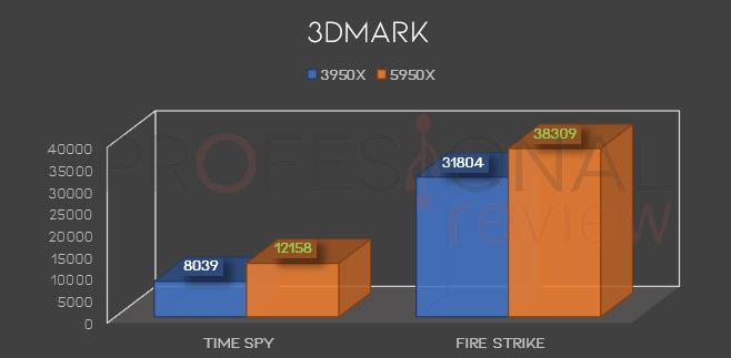Time Spy Ryzen 9 3950x vs 5950x