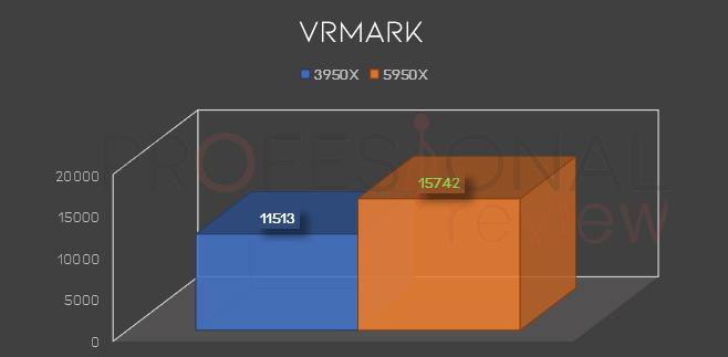 VRMark Orange Room Ryzen 9