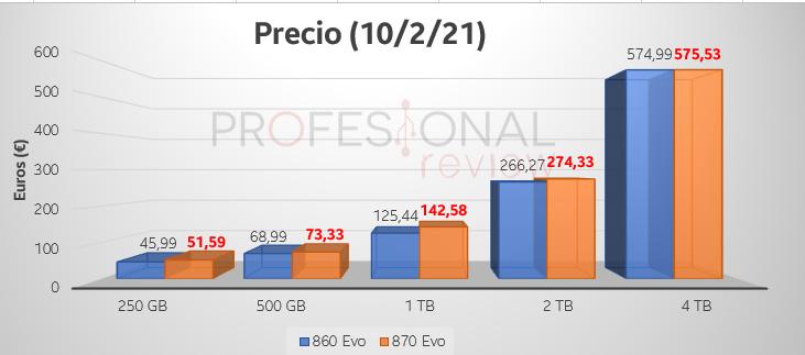 precio 860 vs 870