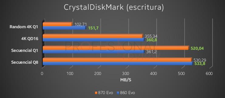 CrystalDiskMark escritura 860 EVO vs 870