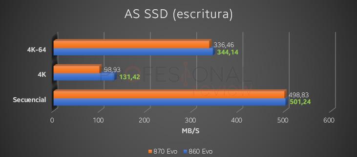 samsung escritura AS SSD comparativa