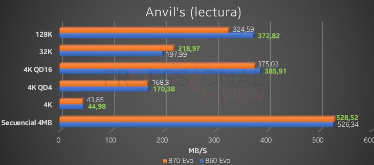 Anvil's 860 vs 870
