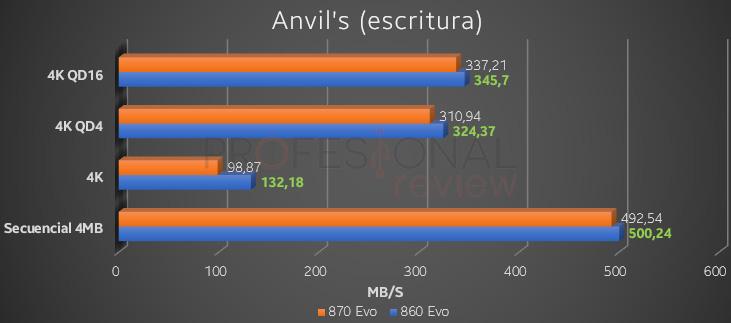 Anvil's escritura 860 evo vs 870 evo