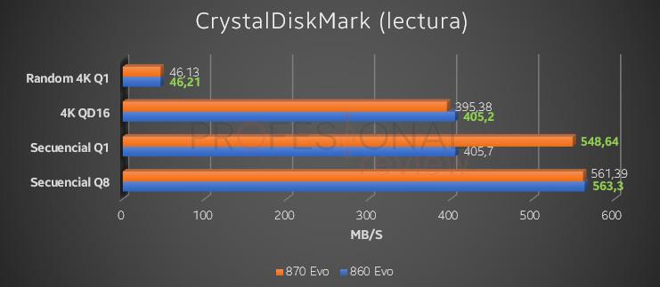 CrystalDiskMark lectura 860 EVO vs 870