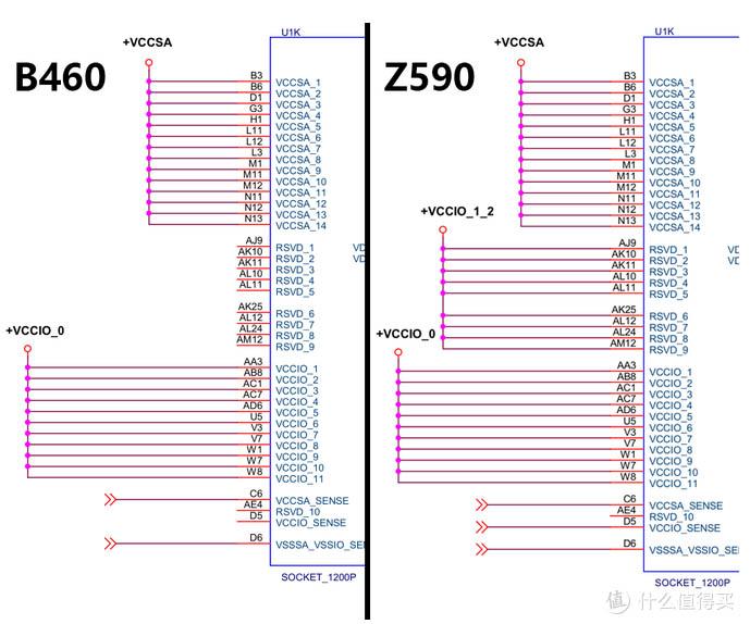 Z590 B460