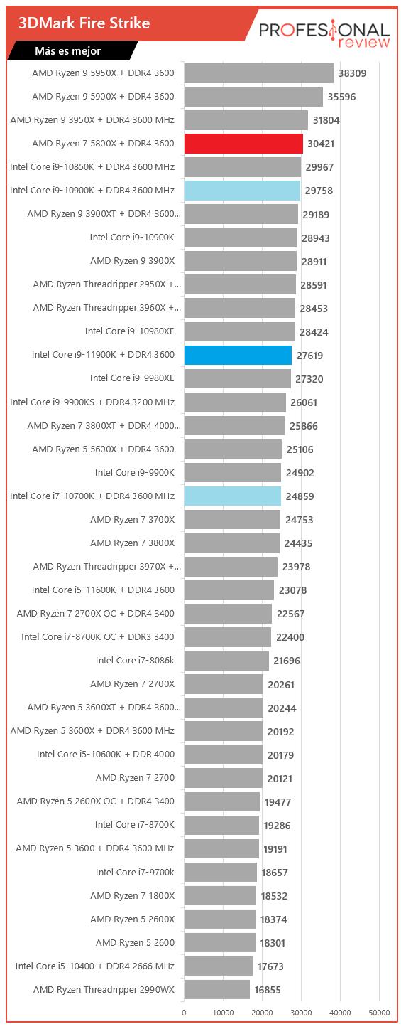 3DMark Fire Strike Intel Core i9-11900K vs AMD Ryzen 7 5800X