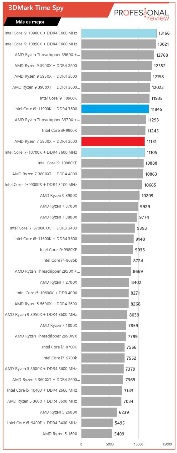 3DMark Time Spy Intel Core i9-11900K vs AMD Ryzen 7 5800X