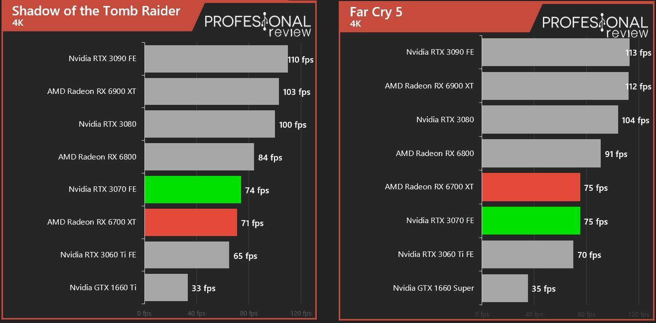 AMD Radeon RX 6700 XT vs NVIDIA RTX 3070