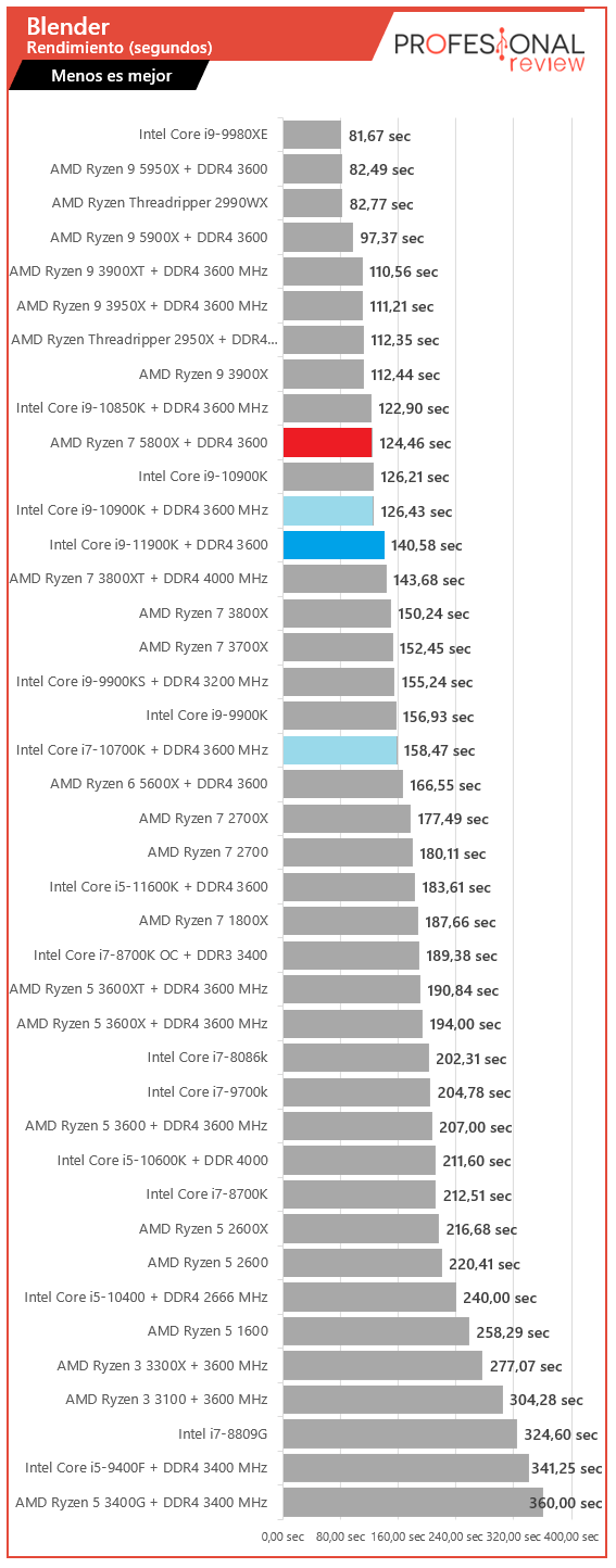 Blender Intel Core i9-11900K vs AMD Ryzen 7 5800X