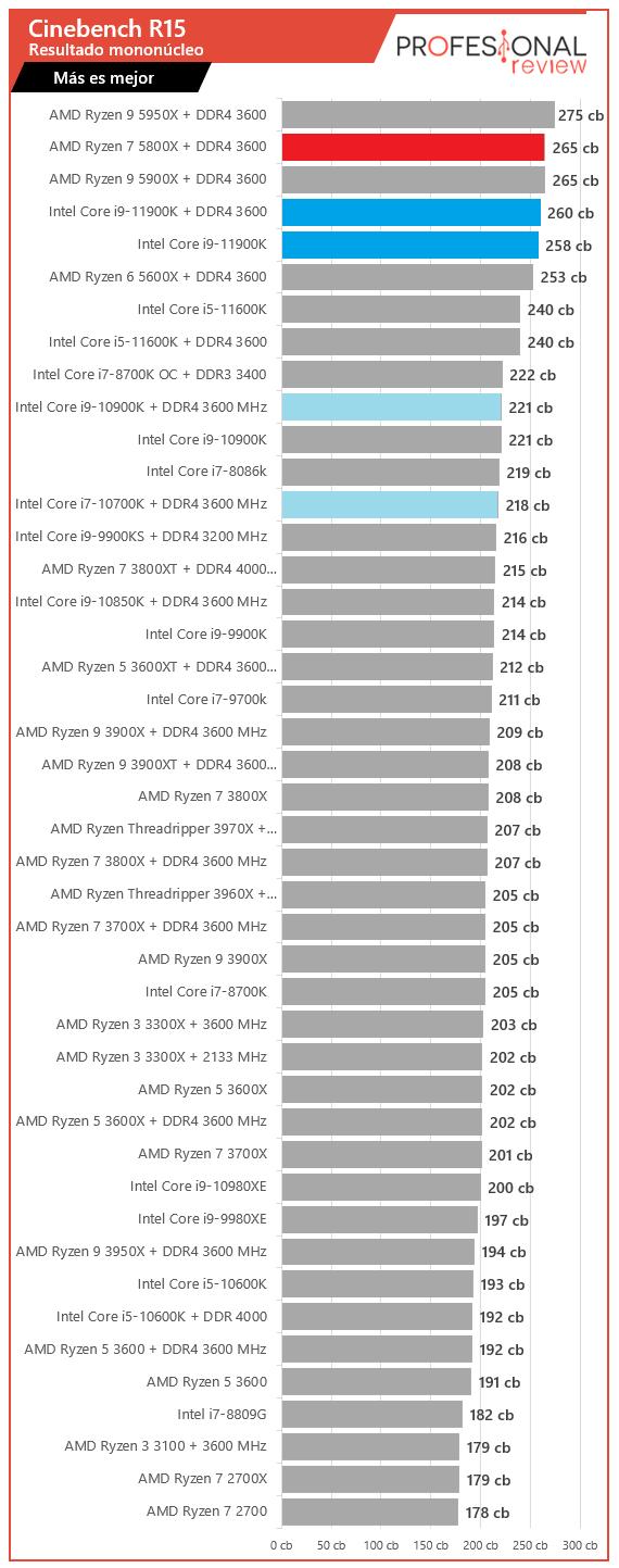 Cinebench Intel Core i9-11900K vs AMD Ryzen 7 5800X