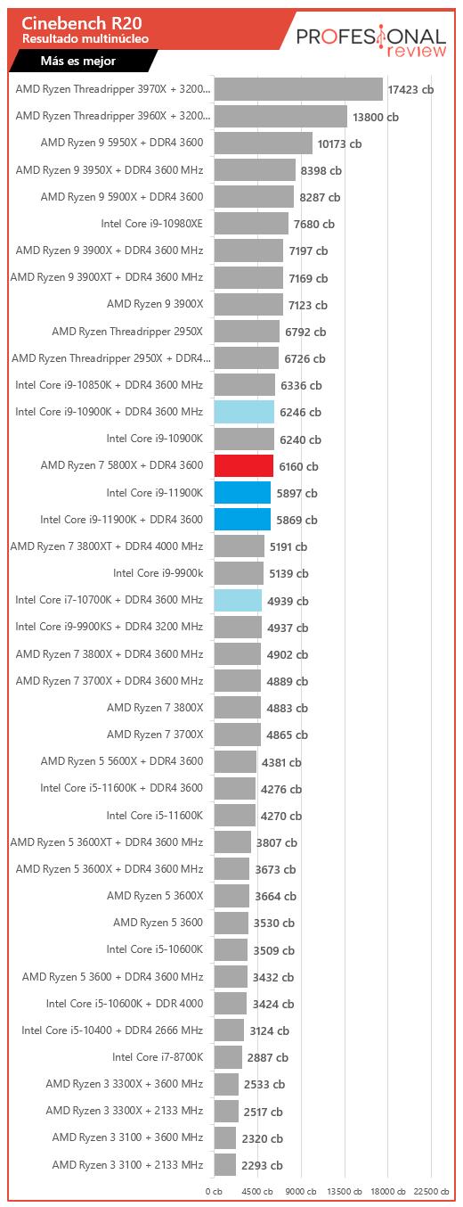 Intel Core i9-11900K vs AMD Ryzen 7 5800X