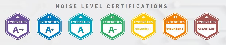 Cybenetics LAMBDA certificados de sonoridad