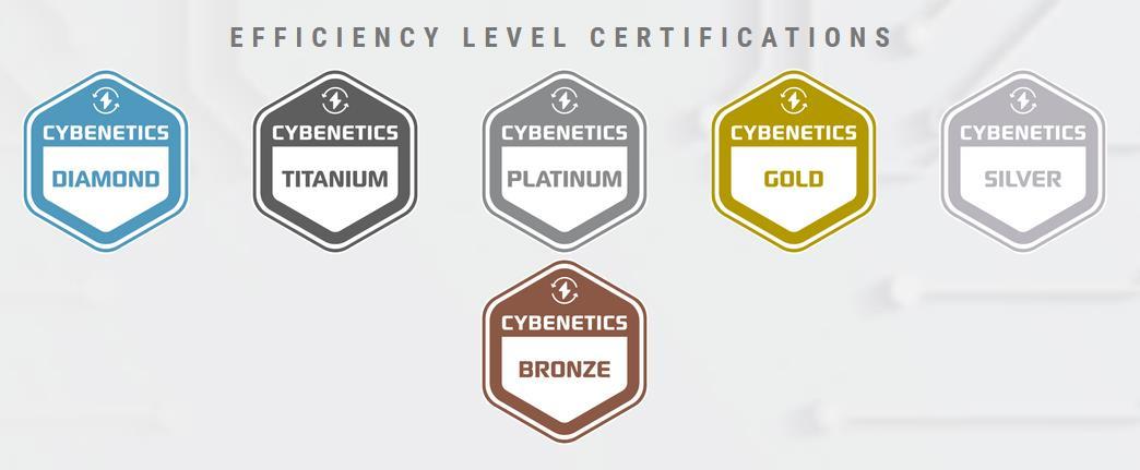 Cybenetics certificados de eficiencia ETA