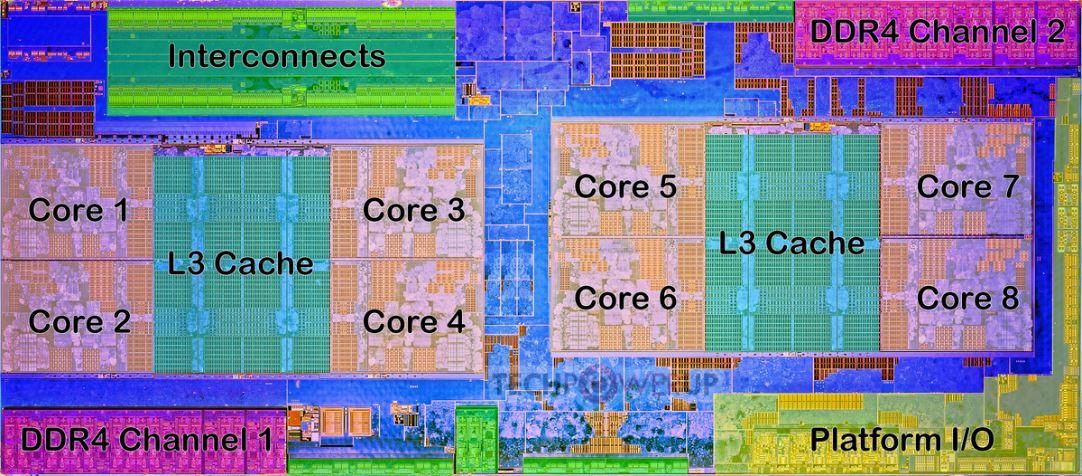 Die shot CPU sin grafica integrada