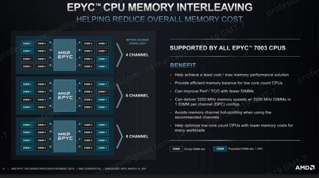 AMD EPYC 7003 memoria