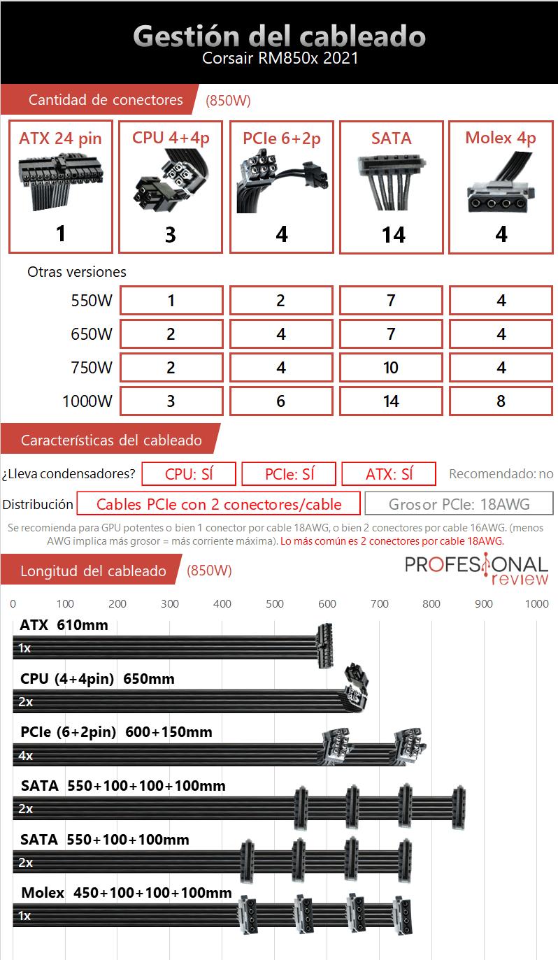 Gestión del cableado Corsair RM850x 2021