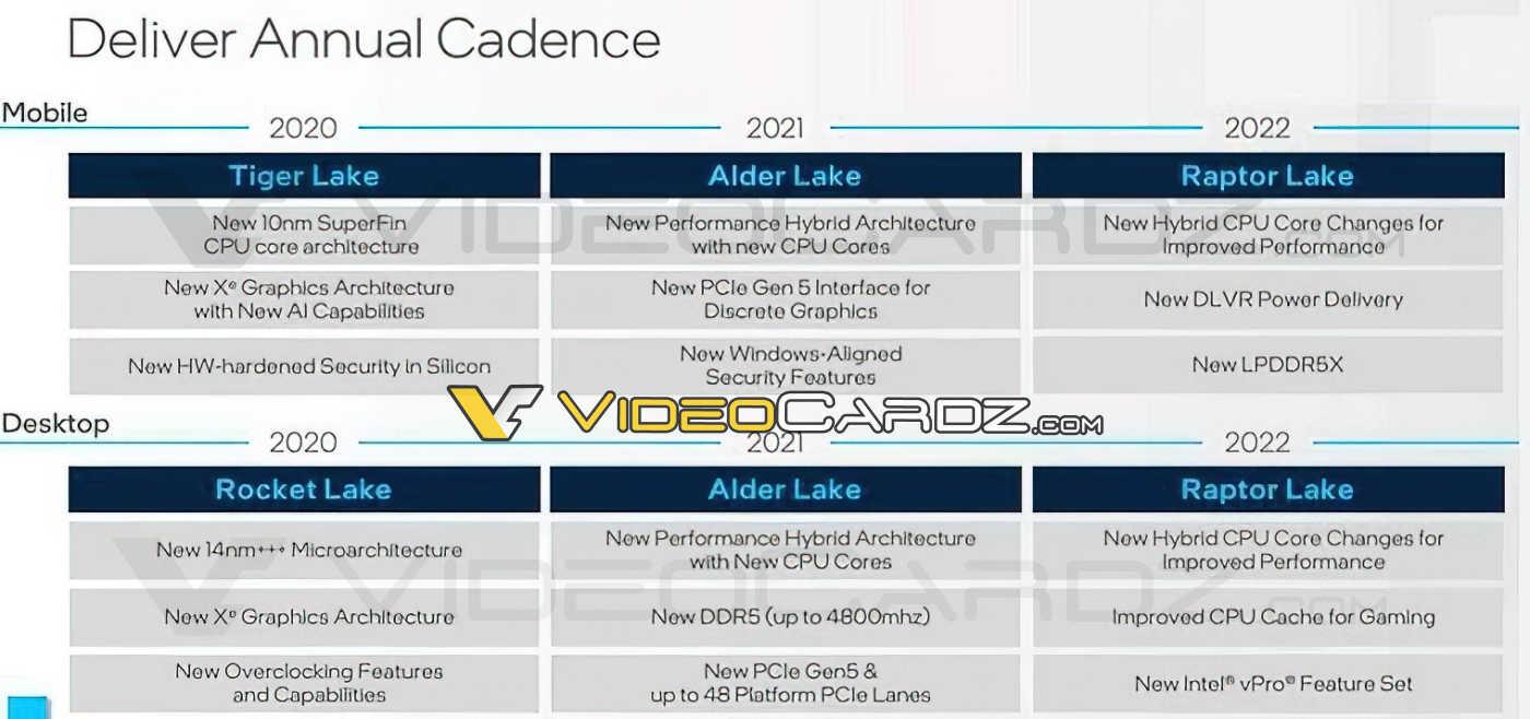 Hoja de ruta de Intel Raptor Lake 2022