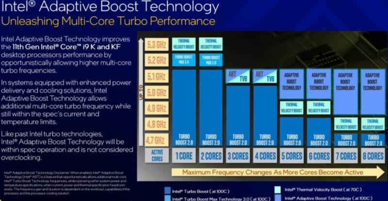 Intel Adaptive Boost