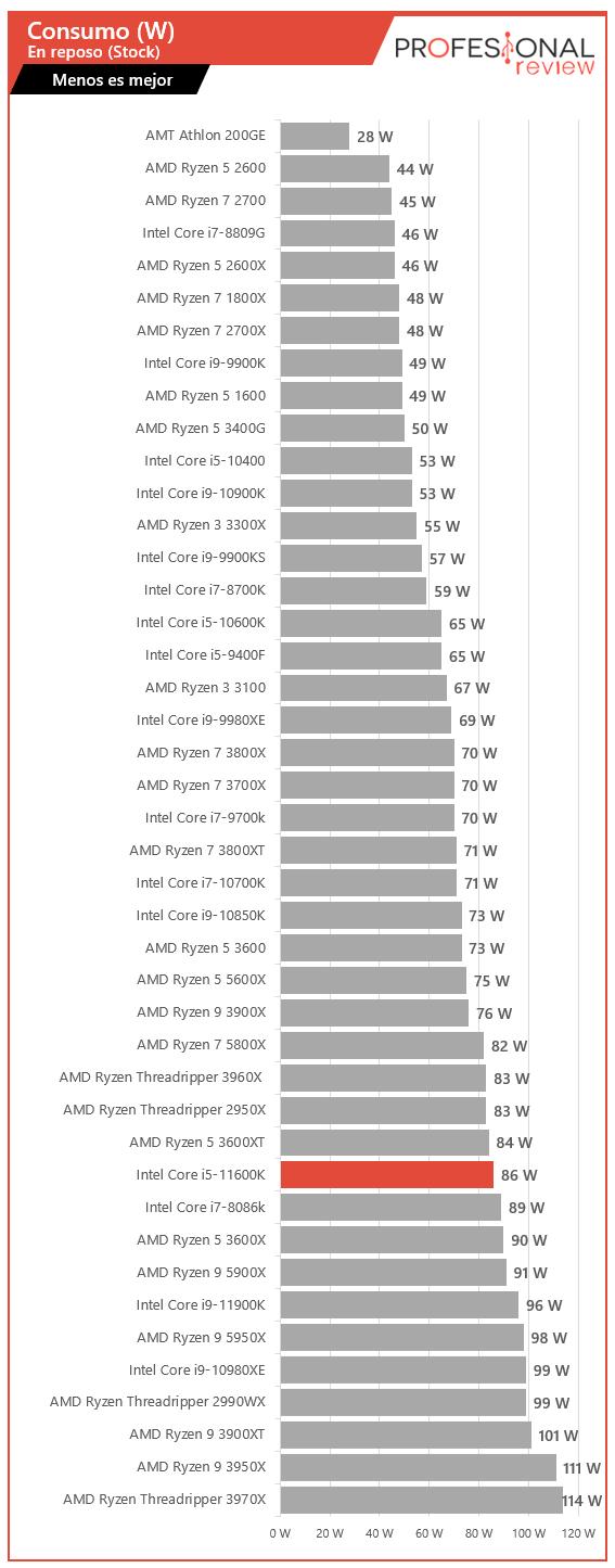 Intel Core i5-11600K Consumo