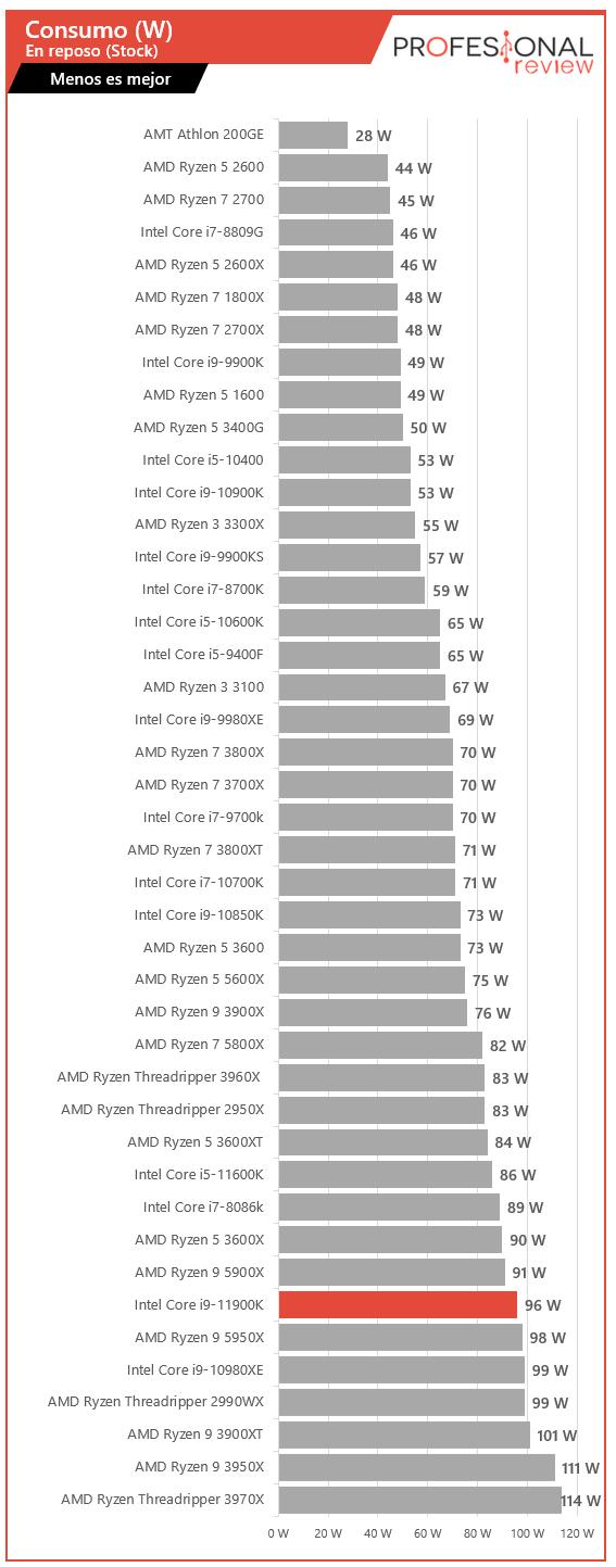Intel Core i9-11900K Consumo