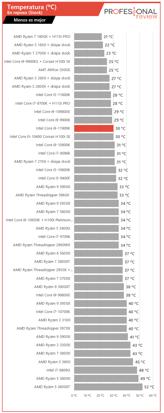 Intel Core i9-11900K Temperaturas