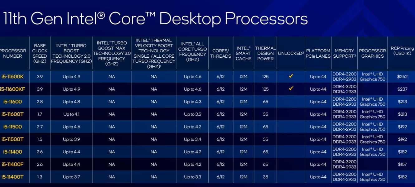 Intel Rocket Lake-S dólares