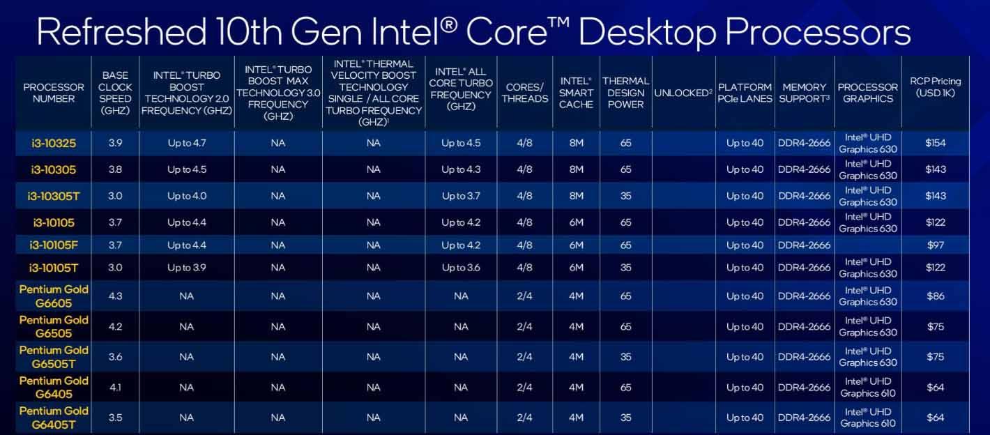 Intel Comet Lake-S Refresh