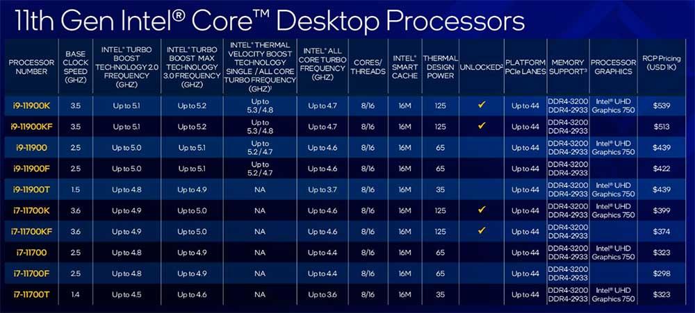 Intel Rocket Lake-S precio