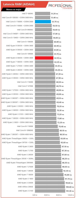 Latencia RAM i5 11600K vs Ryzen 5 5600X