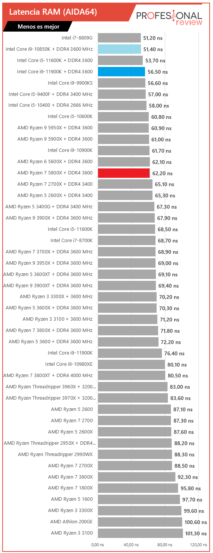 Latencia RAM Intel Core i9-11900K vs AMD Ryzen 7 5800X