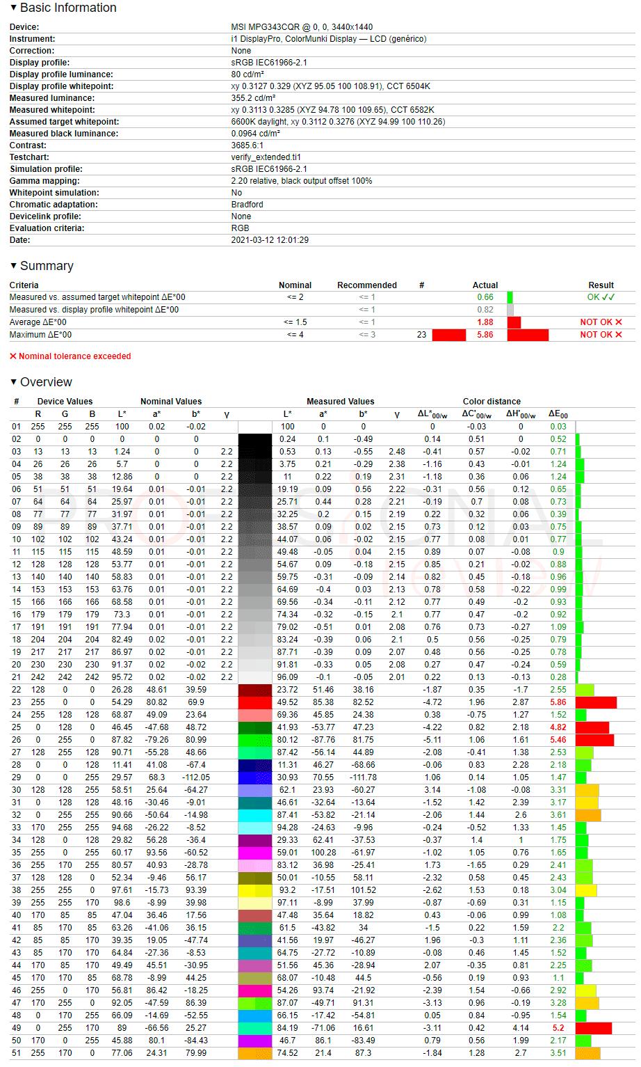MSI MPG ARTYMIS 343CQR Review