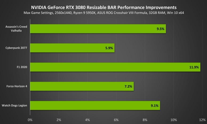 Mejora de rendimiento NVIDIA Resizable BAR