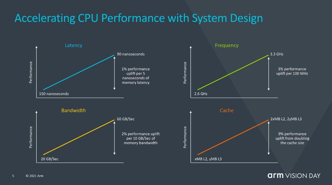 Más mejoras de ARMv9